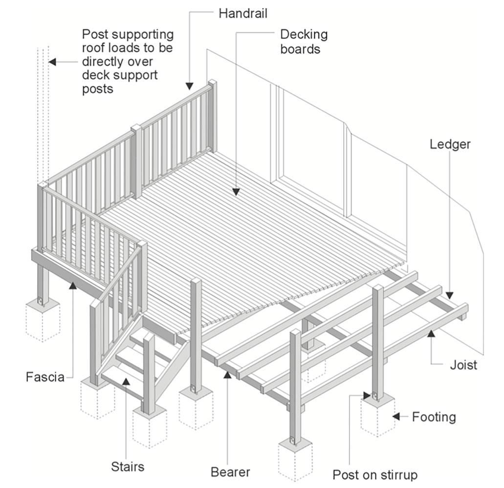 DIY Kitset Decks & Patios
